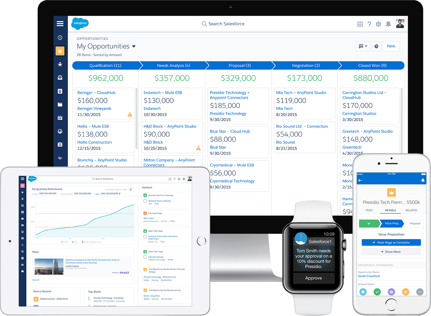 should my company invest in salesforce