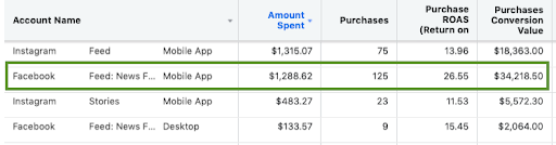 conversion tracking for eCommerce revenue generation